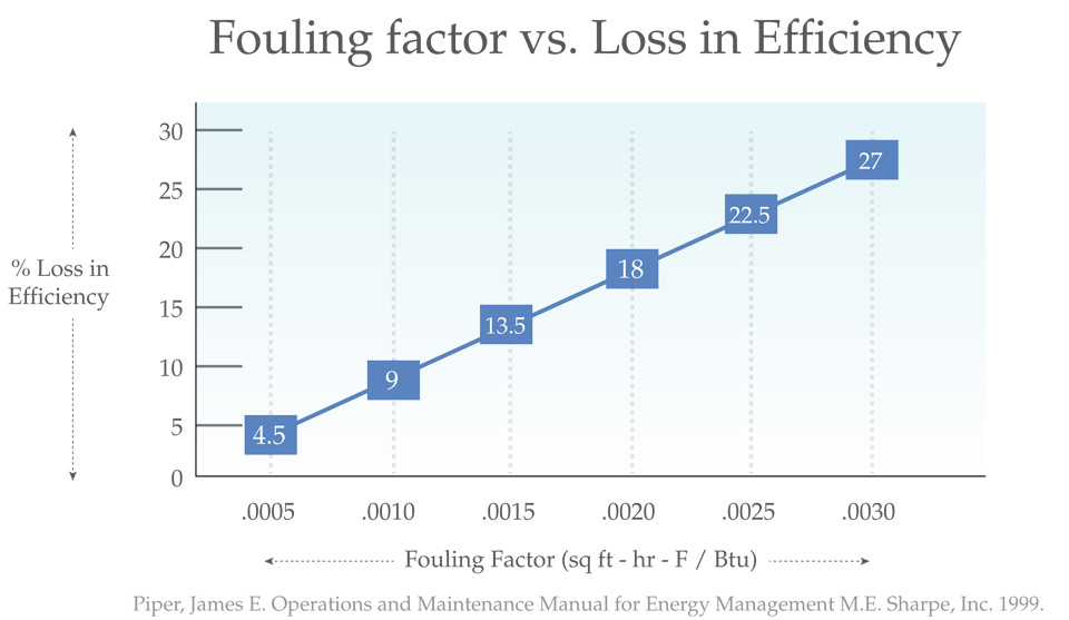 Tube fouling factor vs. loss in efficiency