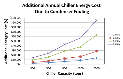 Chiller Efficiency: A Calculator for Estimating the Cost of Condenser Fouling