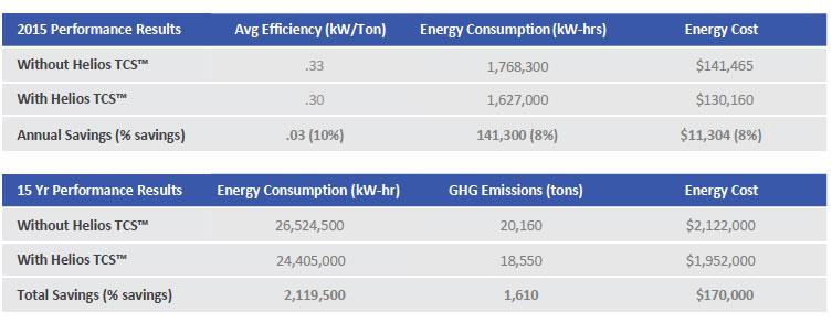 chiller efficiency chart