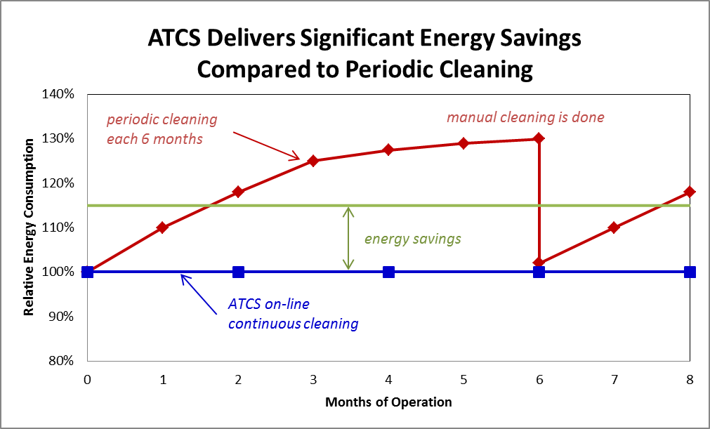Automatic Tube Cleaning Systems Savings Graphic