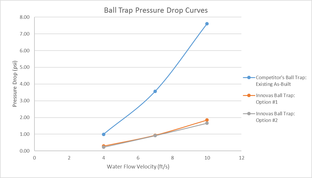 Innovas Ball Traps Demonstrated Significantly Improved Pressure Drop