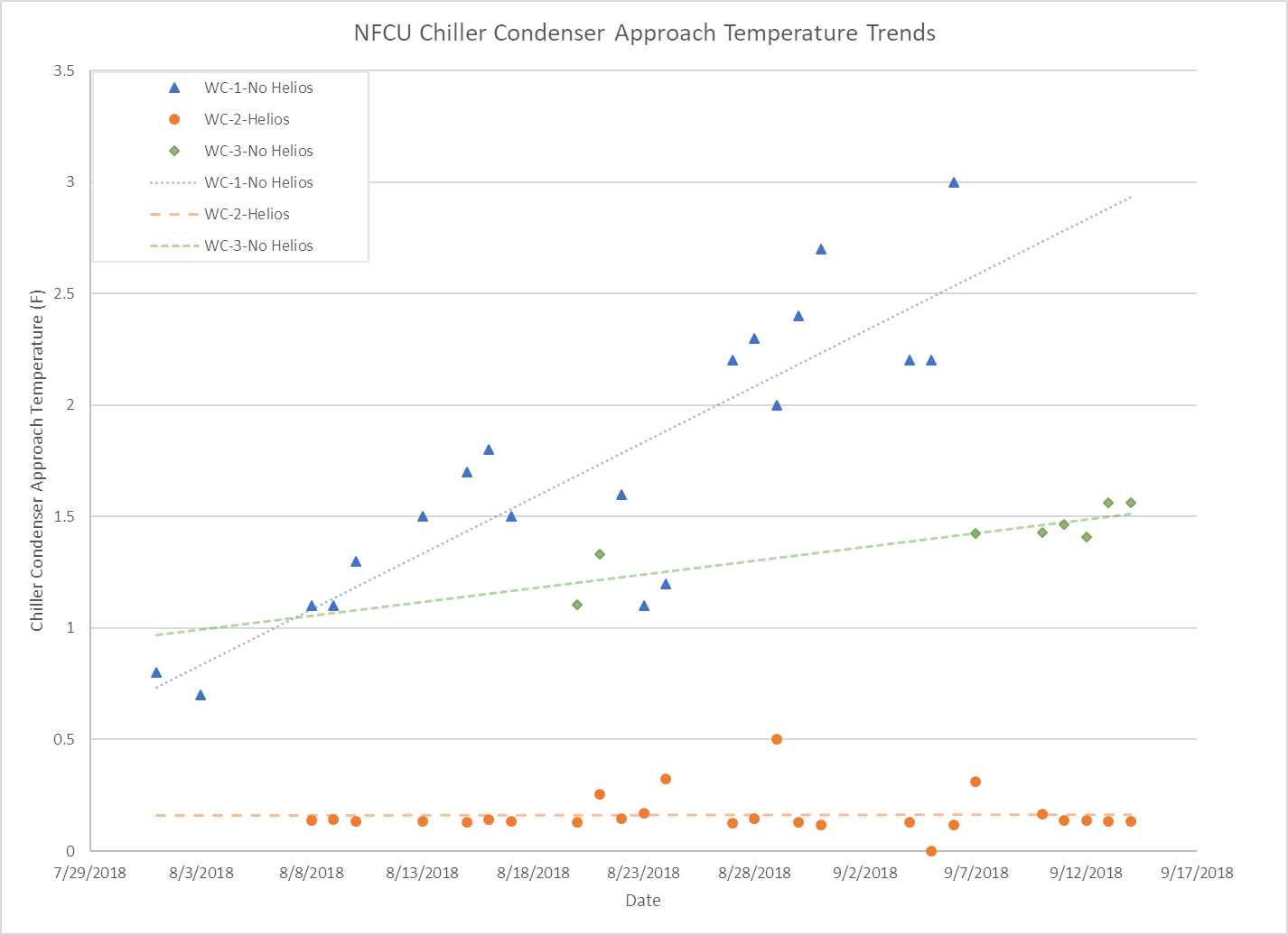 Chiller Condenser Approach Temperature Trends chart