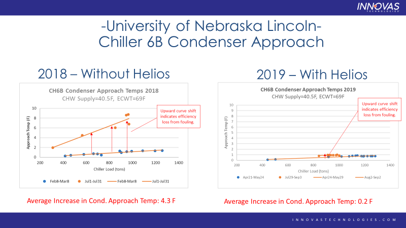 Chiller condenser approach