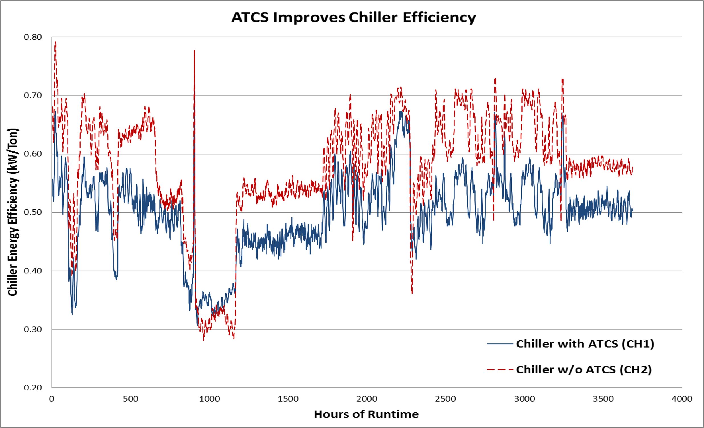 Chiller Efficiency Fig 3