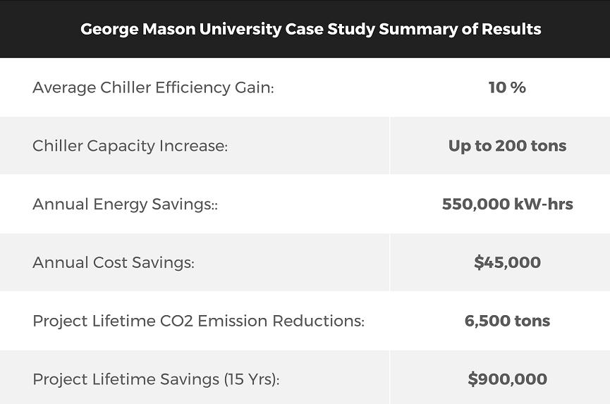 George Mason University Cost Savings Summary